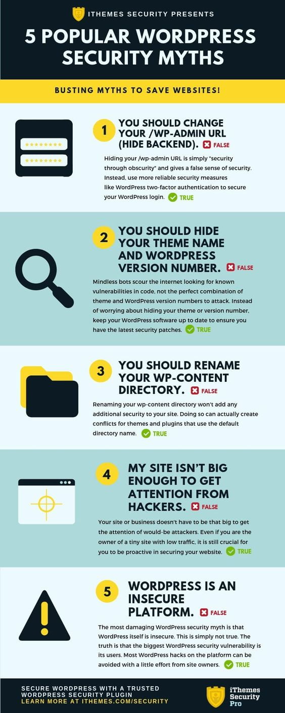 5-popular-wordpress-myth Infographic